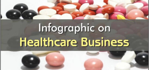 Infographic on Healthcare business