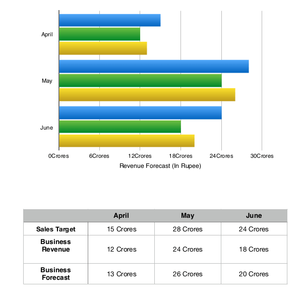 automotive crm sales forecast report