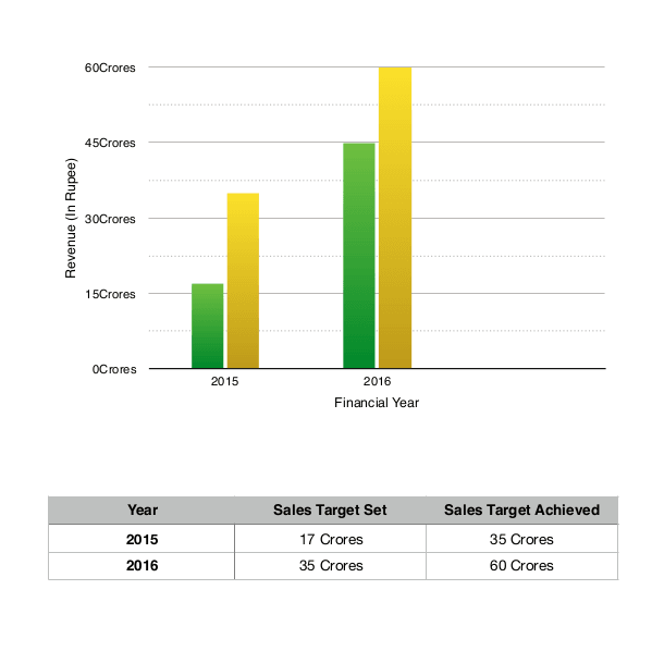 manufacturing crm sales target achieved report